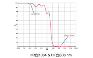 ダイオード励起レーザー光学コーティング