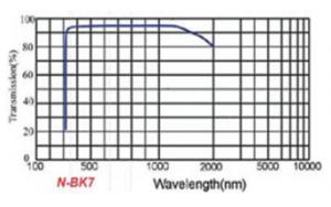 光学用結晶材料