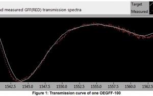Gain Flattening Filtre Fibre Grating