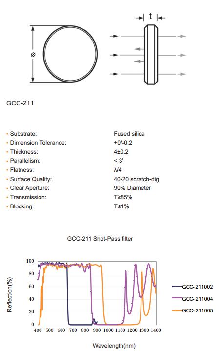 GCC-211